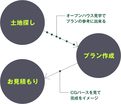 土地探し→プラン作成→お見積もり